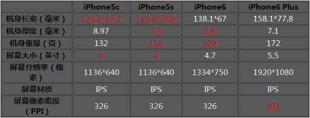 iPhone6/Plus/5c/5s 分分钟决定该买谁
