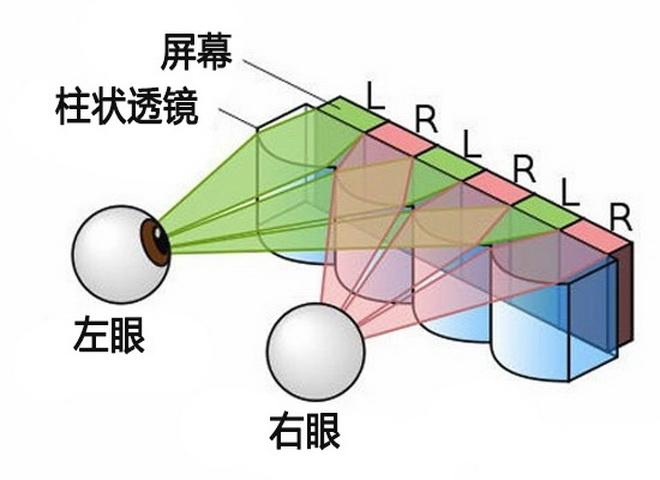 裸眼3D显示屏到底能否变成选购中兴天机7Max的肯定原因?
