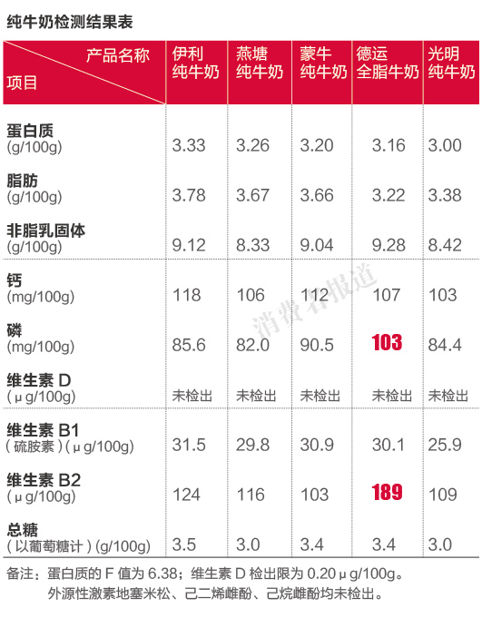 6品牌牛奶对比测评报告二: 纯牛奶综合评价伊利较佳 光明靠后
