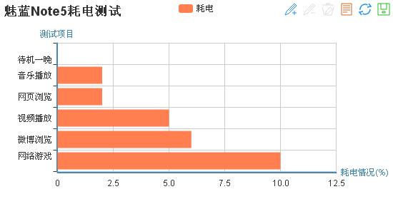 魅蓝Note5测评:颜值不一般 续航很给力
