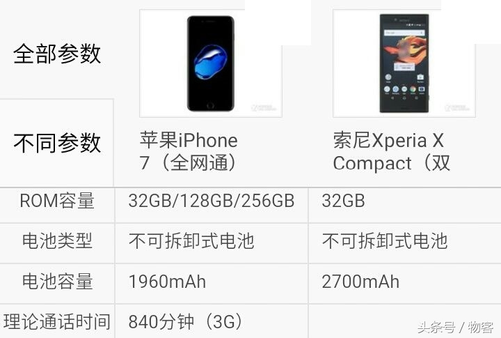 iPhone7比照sonyXperia X Compact