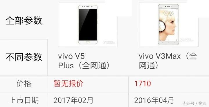 vivo V3Max比照vivo V5Plus