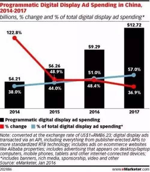 干货分享:2017年营销趋势的5个关键词