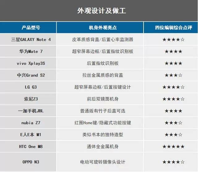 11款安卓旗舰谁能代表一年水准?
