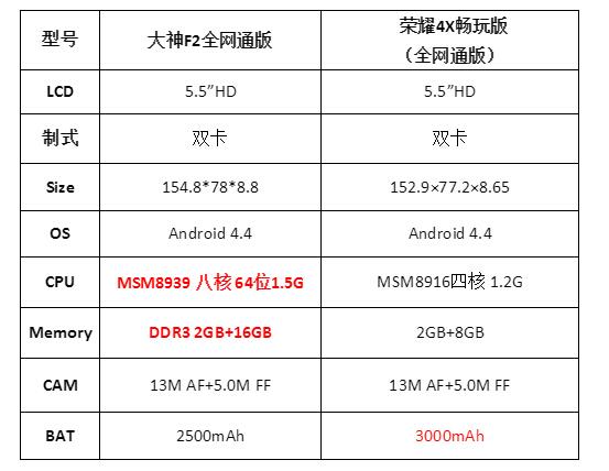 国产智能手机酷派华为公司怎样考虑4g移动用户要求