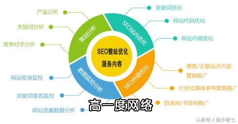 企业网站排名SEO优化之稳定的几大因素