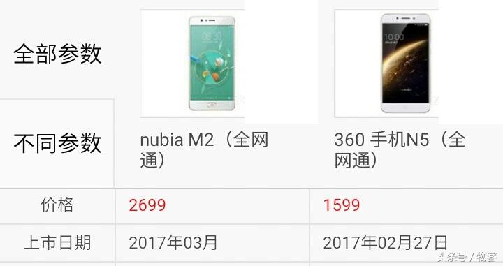 你选谁?中兴努比亚M2比照360手机N5