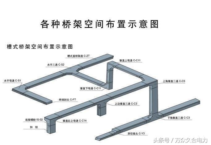 选择桥架的步骤,以及桥架接地如何实施!
