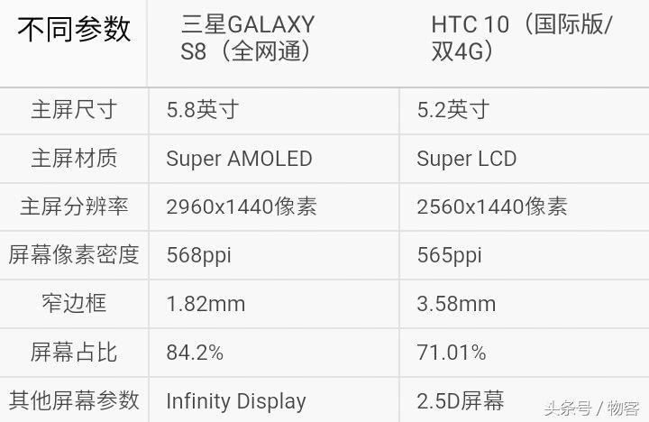新老用户安卓系统旗舰级比照,三星S8比照HTC10