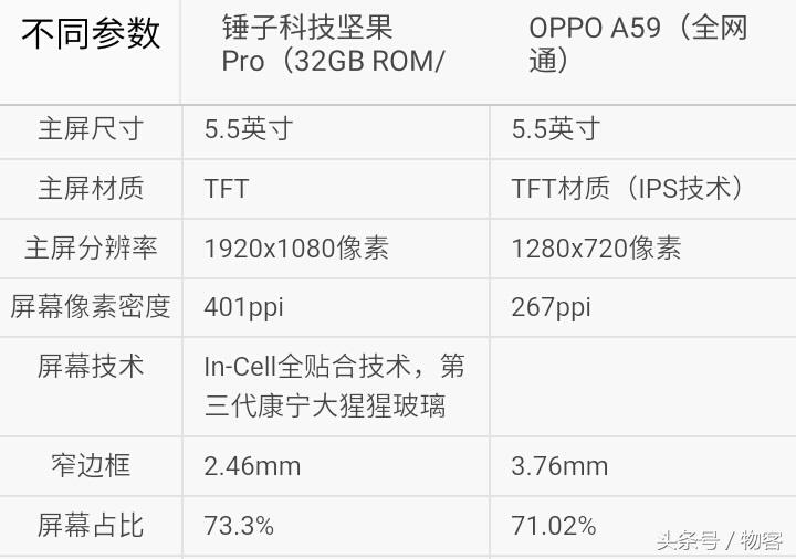 你选谁?锤子手机干果Pro比照OPPO A59