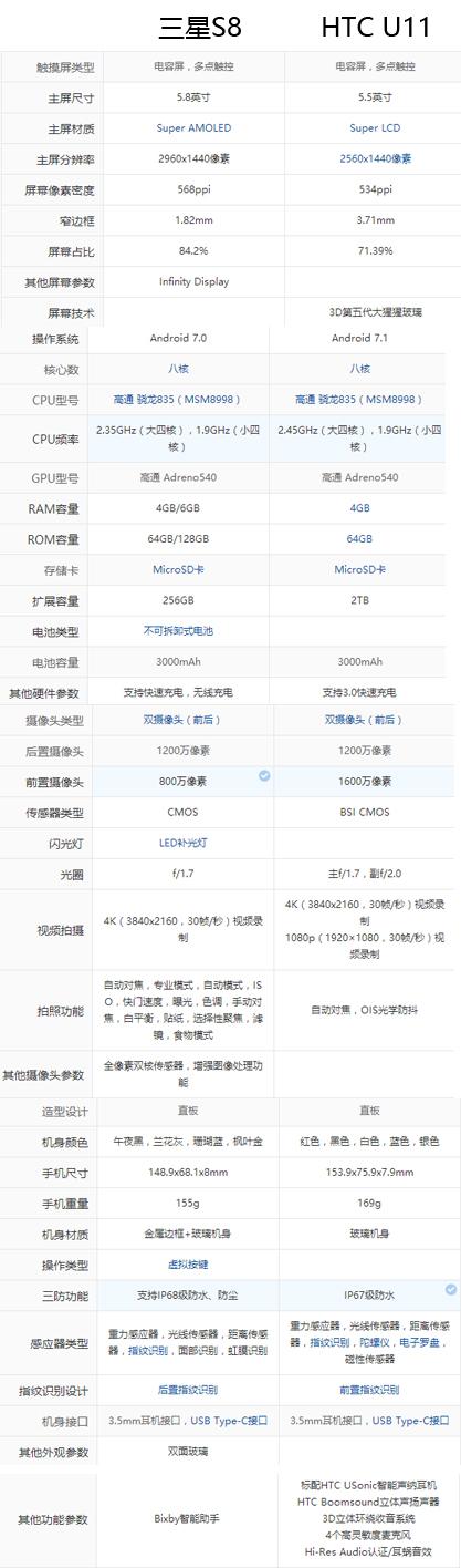 HTC U11和三星S8,美国版市场价4500和5100选谁好?