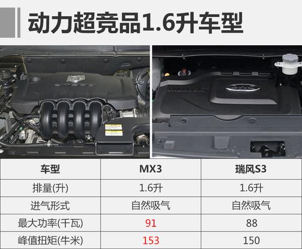 东风风度MX3上市时间/价钱 东风风度MX3最新动态