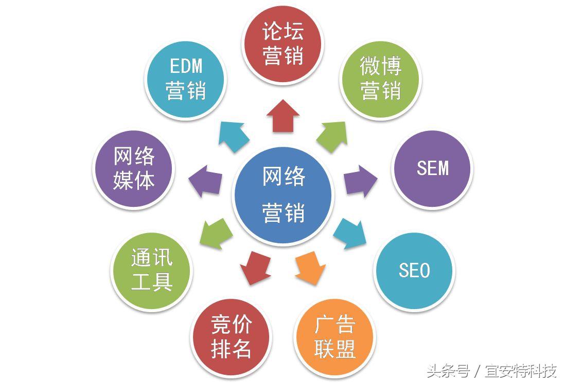 网络营销包含的主要内容