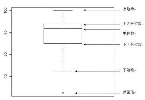 箱线图怎么看(Excel2016新增图表)