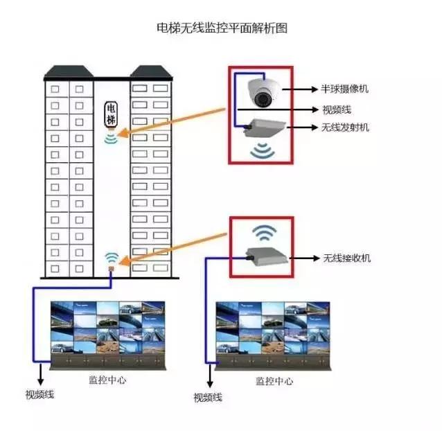 电梯无线监控解决方案(图文)