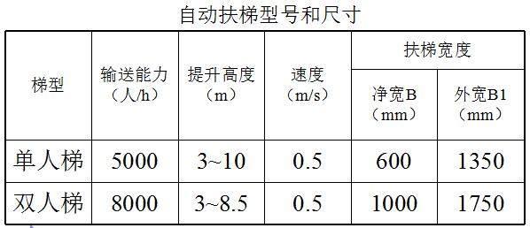 电梯与自动扶梯的基础知识(图3)