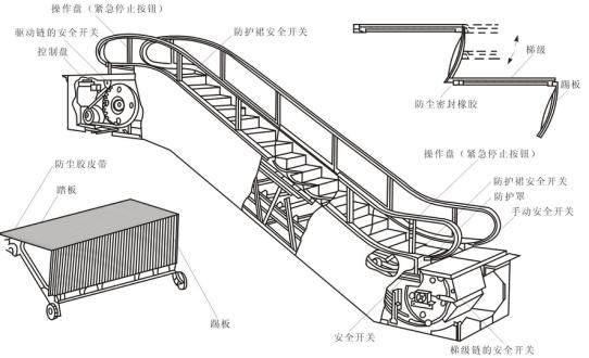 电梯与自动扶梯的基础知识(图8)