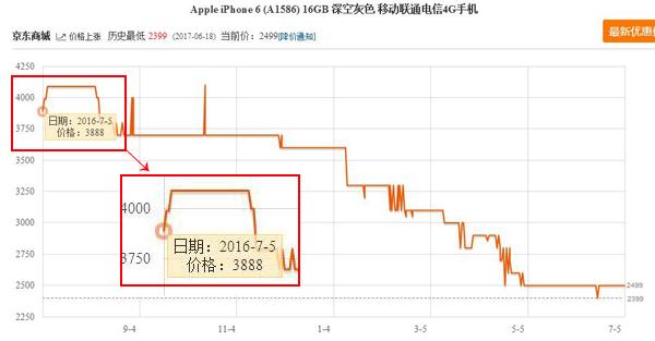 中国发行苹果7一年狂跌1389元,二三线城市销售量疯涨