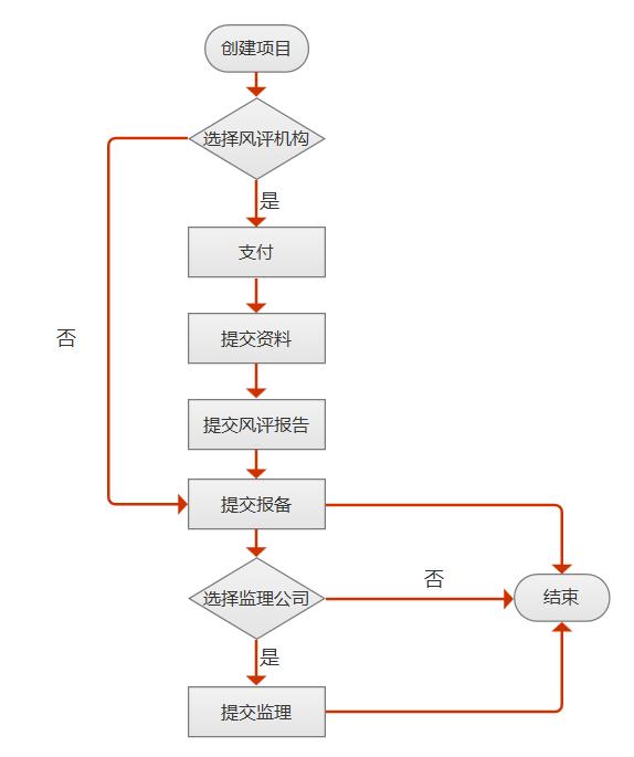 当我们接到一个新需求点时,应遵循的需求分析步骤有哪些?