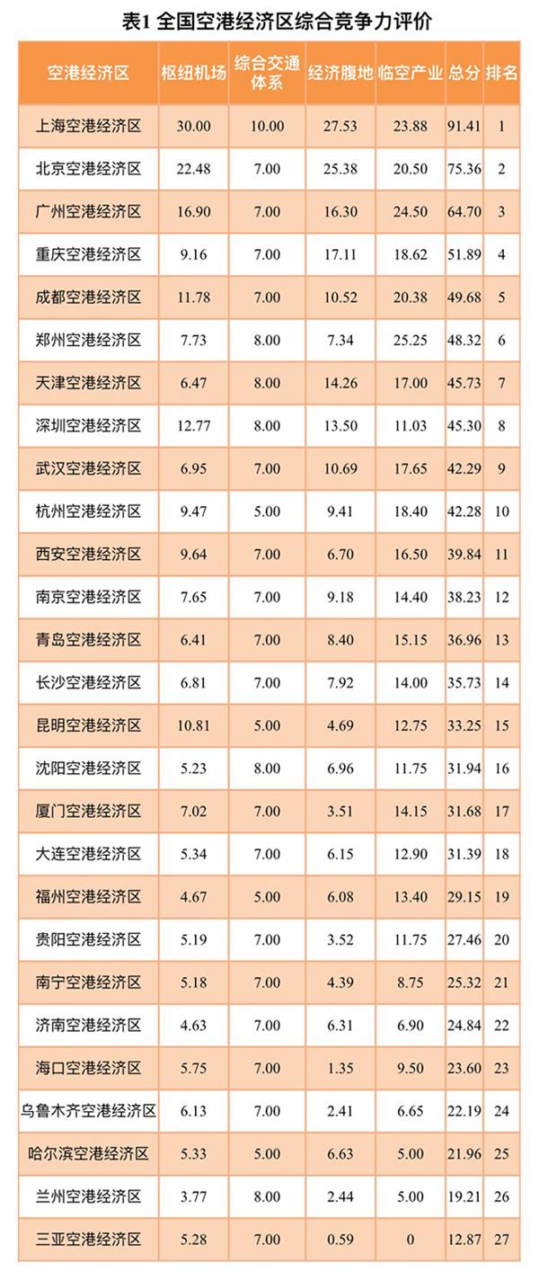 长三角城市群大城市刷信用卡消費排行:上海市居首月平均刷9300元