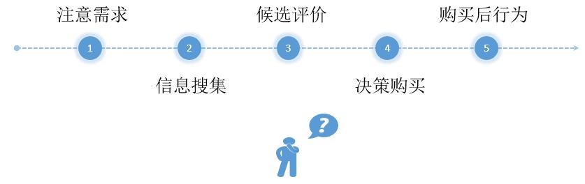 开展全网整合营销推广的五个步骤