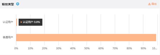 微博运营干货分享,如何用讨巧的方式快速增粉?