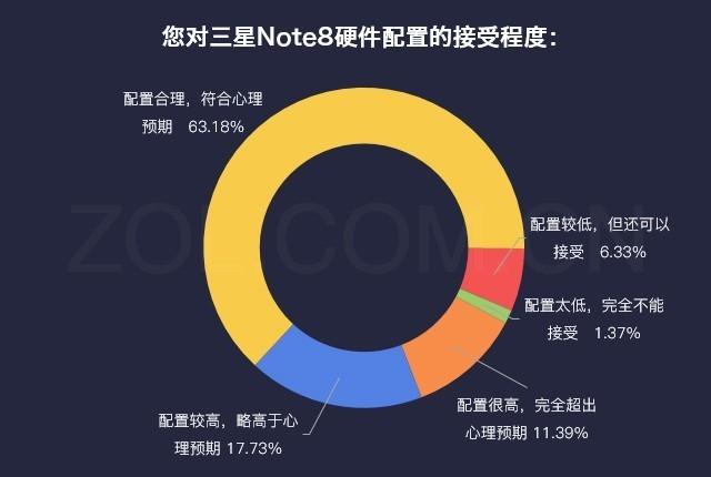 数说:全面屏到S pen三星Note8国行版受宠