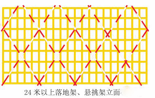 二十四项施工现场常见安全隐患解说,面面俱到,值得重视