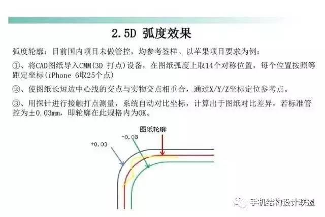 全方位讲解2.5D倾斜度与2.5D夹层玻璃控制面板加工工艺精解