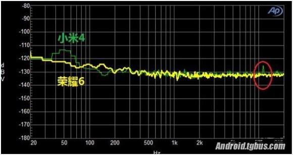 歌曲让耳朵里面更享有 荣耀6比照小米4音色检测