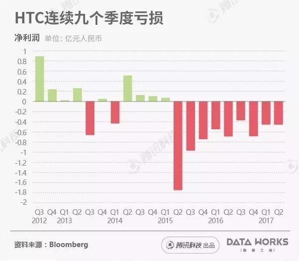 HTC或陪睡Google,悼念这些經典的HTC手机上!