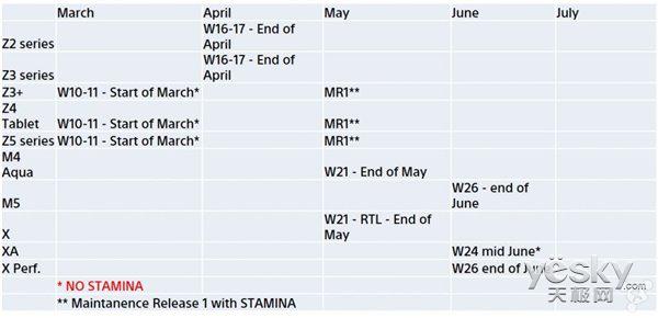 sonyXperia Z2/3系列于4月底升级至安卓6.0