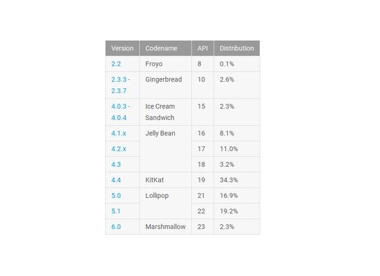 安卓系统各版本号系统软件市场份额曝出:安卓6.0提高迅速 你升了么?