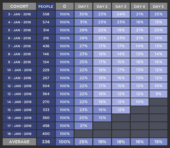 如何使用队列数据进行APP用户行为分析