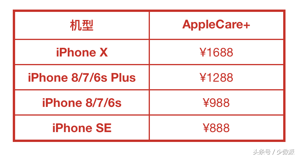 不止 AppleCare+,你更应该知晓 Apple 产品在中国的硬件保修政策