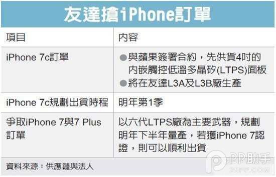 4英寸iPhone7c传闻骤起 或2020年公布