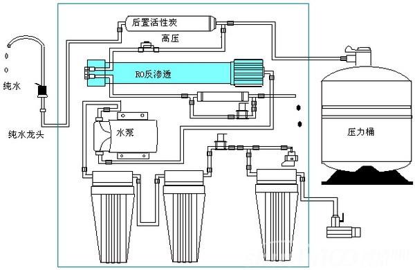 家用的中央净水器的特点,净水器的安装施工步骤