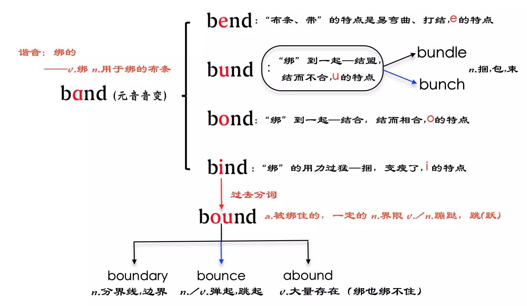 band是什么意思(band翻译成中文)