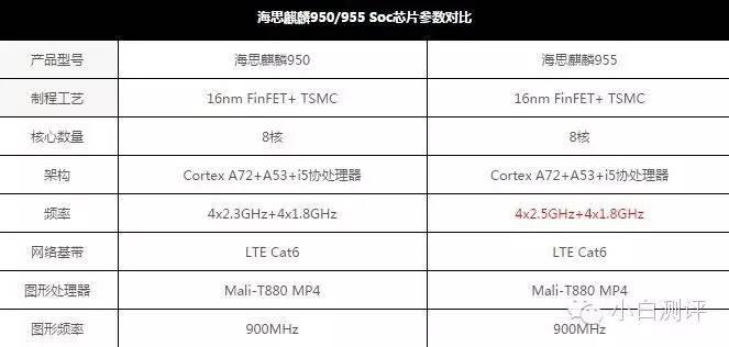 麒麟955功能测试,960曝出!P9青春版彻底公布