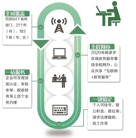 四川政务服务网上线 预约挂号换驾照足不出户全搞定
