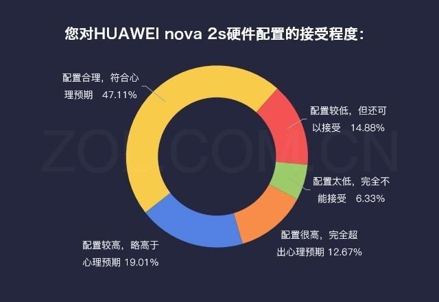 数说HUAWEI nova 3s:全面屏手机四摄很良知