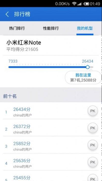 评测荣誉5C显卡跑分绝世,跨越魅蓝红米note!