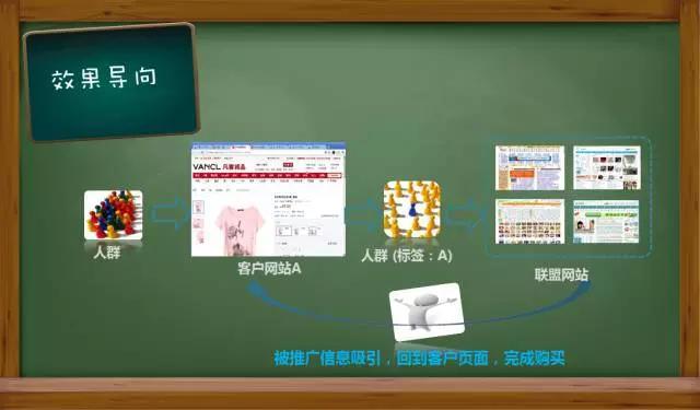 《网盟推广的正确玩法,驳斥展示广告无效论》1.6万字直播笔记