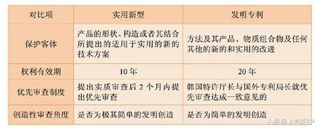 聊一聊韩国实用新型和外观设计专利的申请和审查过程