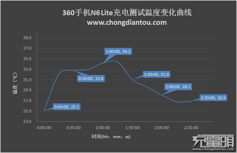 果然长久:360手机N6 Lite拆箱测评