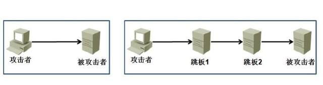 网络上防止被人追踪,隐藏IP,常用的跳板技术、在线代理、QQ代理