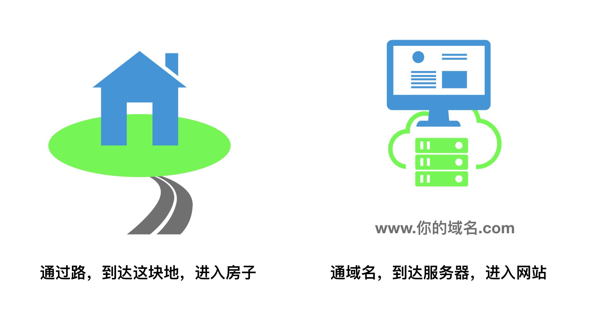 做网站之前,你要知道网站、域名、服务器的关系