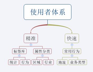 简单案例:如何分析用户需求搭建用户体系