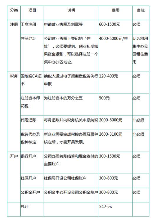 注册广州公司流程