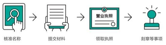 注册广州公司多少钱